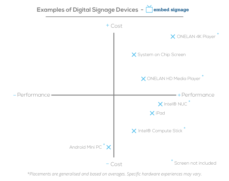 embed signage digital signage software choosing the right device graph